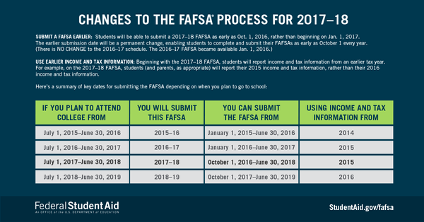 2017-18-fafsa-process-changes_reference.png